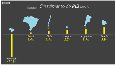 Brasil cresceu apenas 1% no ano passado, o pior crescimento depois da Venezuela | Crédito: Kako Abraham/BBC