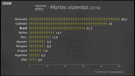 Brasil tem uma das maiores taxas de homicídios da América do Sul | Crédito: Kako Abraham/BBC