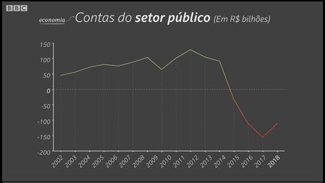 Segundo o FMI, o Brasil só voltará a ter superávit (economia para pagar os juros da dívida) em 2022 | Crédito: Kako Abraham/BBC