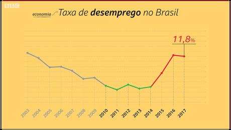 Desemprego do Brasil foi de 11,8% em 2017 | Crédito: Kako Abraham/BBC