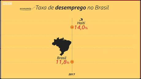 Taxa de desemprego no Brasil só não foi pior do que a do Haiti | Crédito: Kako Abraham/BBC