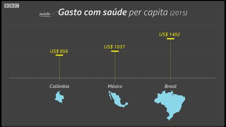 Desde 2010, Brasil perdeu 34 mil leitos de internação da rede pública, ou 12 fechados por dia | Crédito: Kako Abraham/BBC