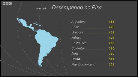 Desempenho do Brasil no Pisa só é superior ao da República Dominicana | Crédito: Kako Abraham/BBC