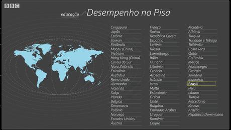 Brasil tem um dos piores resultados em principal avaliação educacional internacional | Crédito: Kako Abraham/BBC