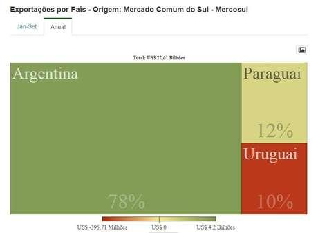 Argentina foi principal destino das exportações brasileiras no Mercosul | Crédito: Ministério da Indústria, Comércio Exterior e Serviços