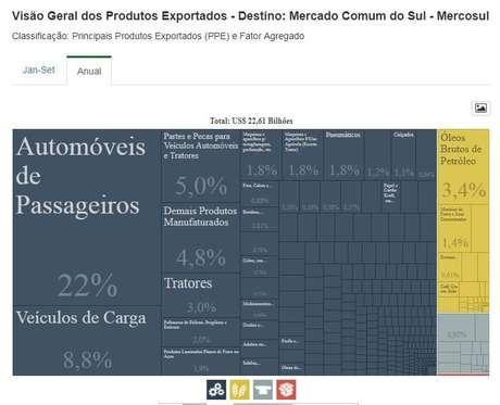 Automóveis de passageiros responderam por 22% de tudo o que Brasil vendeu dentro do Mercosul em 2017 | Crédito: Ministério da Indústria, Comércio Exterior e Serviços