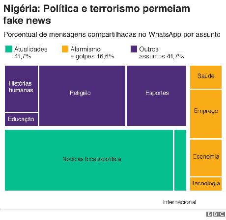 Gráfico mostra mensagens compartilhadas por assunto pelo WhatsApp na Nigéria