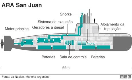 Ilustração mostra compartimentos do submarino ARA San Juan