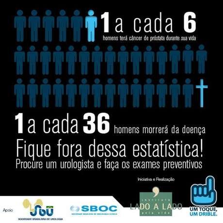 Campanha do Novembro Azul foca na prevenção contra o câncer de ... f7e20e07c28