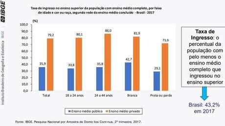 Pesquisa mostra desigualdade em taxa de acesso a ensino superior; mais que o dobro dos alunos que ingressam no ensino superior vêm da rede privada, em relação a rede pública