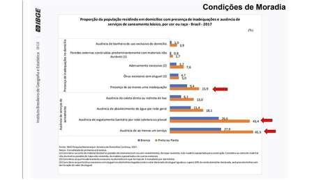 15% da população preta ou parda tem ao menos uma inadequação no domicílio; 43,4% dessa população também tem ausência de esgoto sanitário