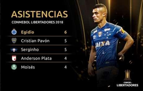 Conmebol anunciou o feito do lateral do Cruzeiro na tarde desta quarta-feira-Divulgação
