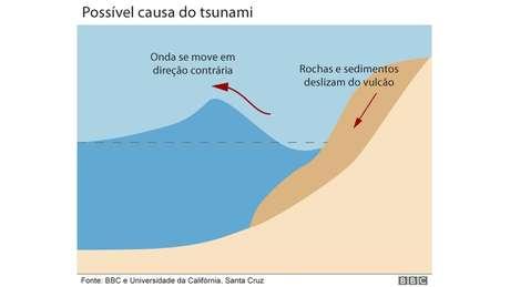 Infográfico mostra como foi tsunami