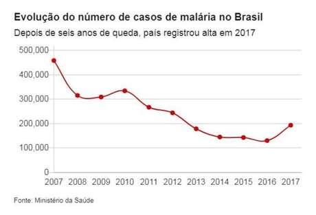 Em todo o território nacional, dados preliminares do Ministério da Saúde revelam que, de janeiro a setembro de 2018, foram notificados 146.723 casos de malária. Em 2017, foram 194.425