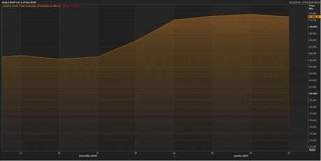 Gráfico do Ibovespa