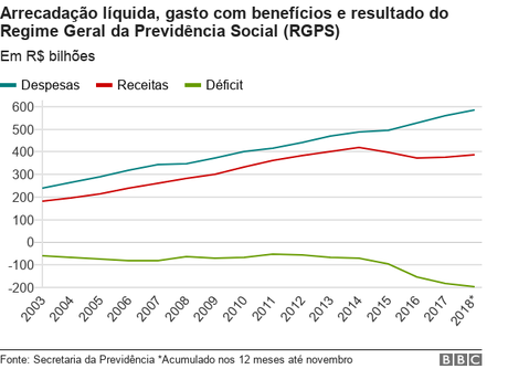 Gráfico com arrecadação líquida, gasto com benefícios e resultado do RGPS
