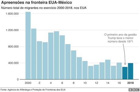 Gráfico mostrando como as apreensões de fronteira caíram desde 2000