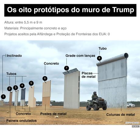 Imagem mostra os oito protótipos do muro apresentados pela administração Trump
