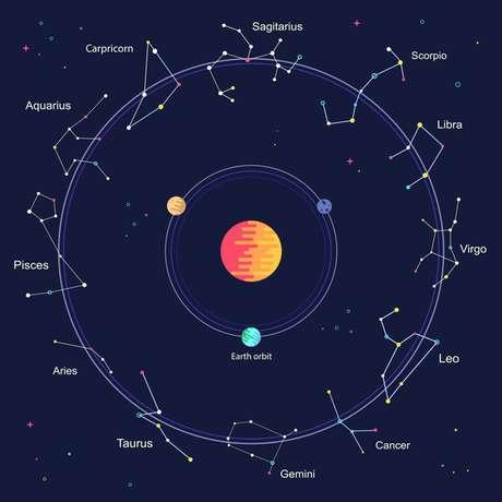 Astrologia: o que o céu do mês mostra para fevereiro
