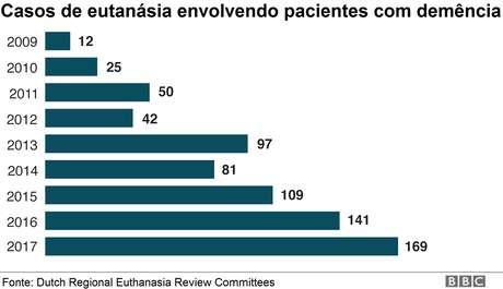 Gráfico sobre casos de eutanásia envolvendo pacientes com demência por ano