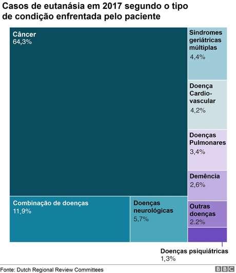 Gráfico sobre casos de eutanásia em 2017 segundo o tipo de condição enfrentada pelo paciente