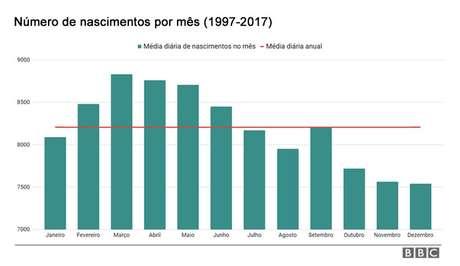Fonte: Sinasc/Ministério da Saúde