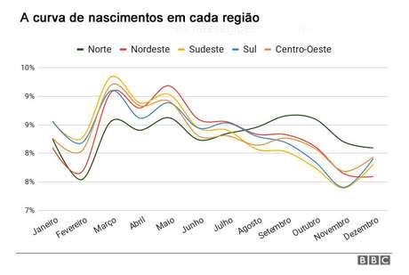 Região Norte é a única do Brasil com uma curva de nascimentos diferente, com dois picos: um de março a maio, outro em setembro e outubro