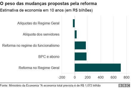Gráfico sobre estimativa de economia da proposta de reforma