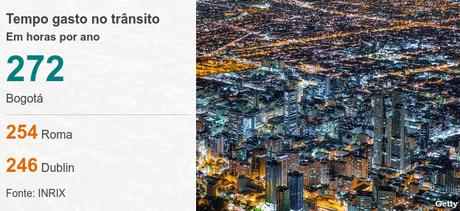 Gráfico trânsito em Bogotá
