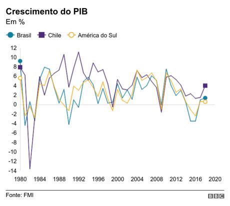Gráfico com o crescimento do PIB de Chile e Brasil