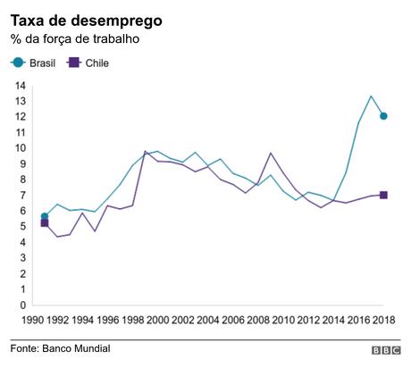 Gráfico com as taxas de desemprego do Brasil e do Chile