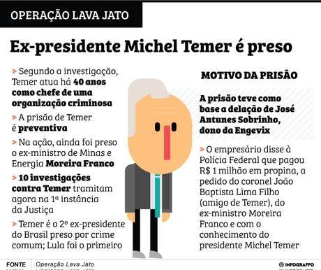 Prisão de Michel Temer.