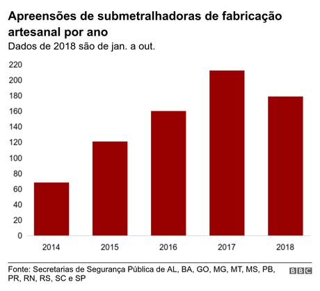 gráfico sobre submetralhadoras