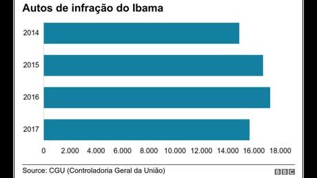 Gráfico autos de infração do Ibama