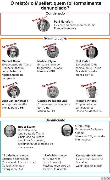 Gráfico sobre o relatório Mueller
