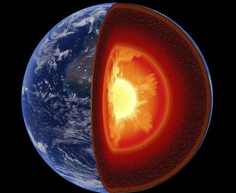 O campo magnético é gerado por eletricidade que resulta no movimento de correntes de convecção de ferro fundido no núcleo externo da Terra