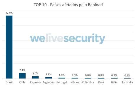 Brasil é alvo principal