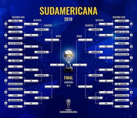 Confrontos da Copa Sul-Americana