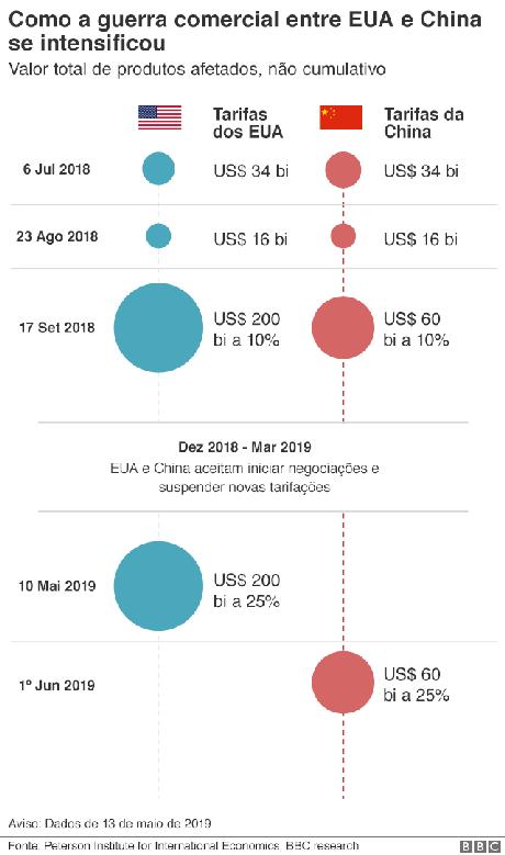 guerra comercial eua-china