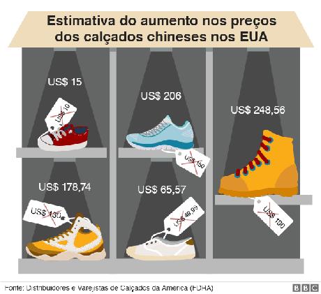 Gráfico sobre preço dos sapatos nos EUA