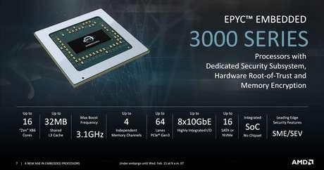 Fonte: AMD
