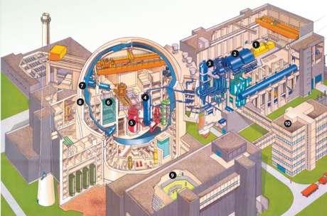 Ilustração mostra como é a estrutura de Angra 2: 5-reator, 6-piscina de combustível usado, 7-barreira de contenção de aço, 8-barreira de contenção de concreto, 1,2,3 e 4- turbinas e geradores, 9-sala de controle, 10-administração