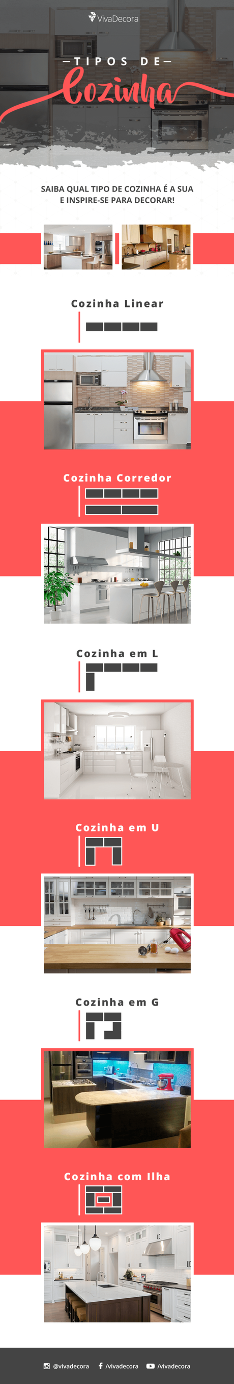 Infográfico – Tipos de Cozinha
