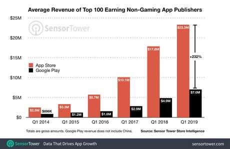Lucro médio dos 100 principais apps, sem considerar jogos, para dispositivos móveis. (Fonte: Sensor Tower/Reprodução)