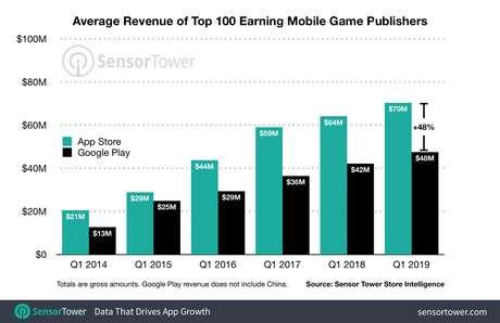 Lucro médio dos 100 principais apps de jogos para dispositivos móveis. (Fonte: Sensor Tower/Reprodução)
