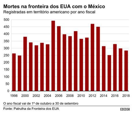 Gráfico mostra as mortes na fronteira dos EUA com México