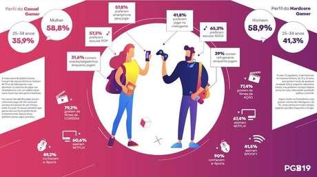 Pesquisa Games Brasil de 2019 traçou os comportamentos mais recorrentes dos gamers
