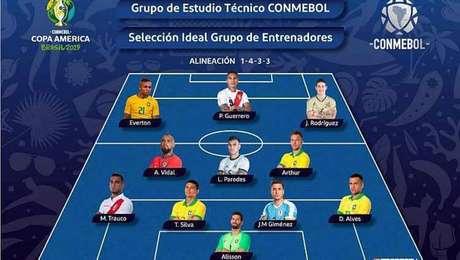 Seleção da Copa América é divulgada sem Messi