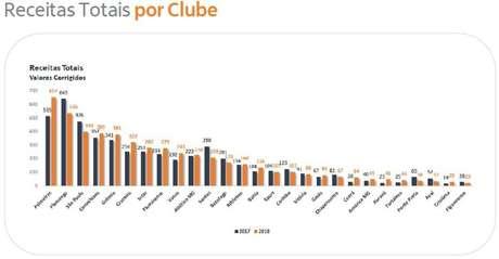 Estudo do Itaú mostra finanças dos clubes brasileiros