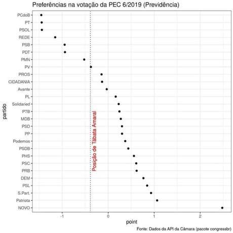 Neste outro gráfico, Duarte mostra que as escolhas de Tábata durante a votação da reforma da Previdência não ficaram tão distantes daquelas de seu partido